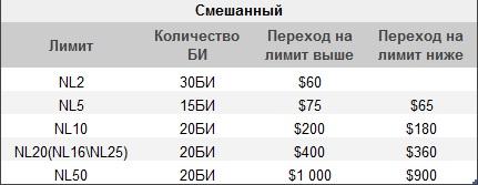 smesannyj-bankrol-dla-mikrolimitov1589709279.jpg